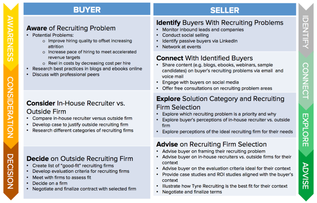 What is inbound Sales